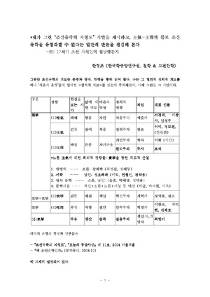 A Topography of Joseon Confucism byHHJ.pdf